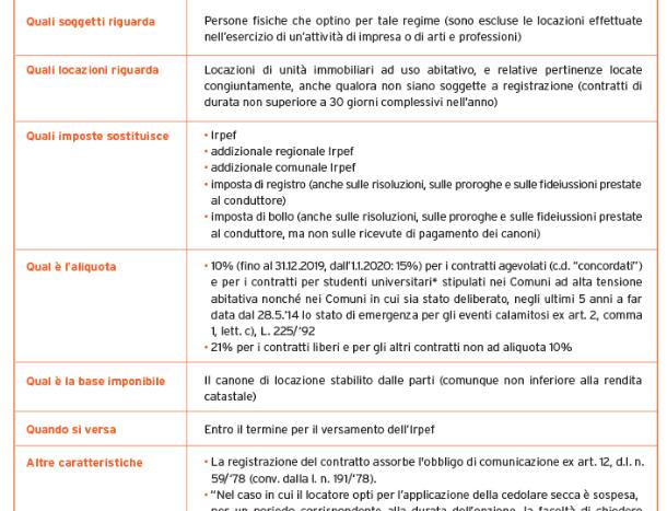 La cedolare secca è un regime fiscale agevolato che permette l'applicazione di un'imposta sostitutiva sui contratti di affitto a canone libero del 21% e a canone concordato del 10%. Ma come funziona e quando si applica? La cedolare secca consiste nell'applicazione di un'aliquota sostituitiva, fissa e agevolata che sostituisce: Irpef e relative addizionali, imposta di registro, imposta di bollo di 16 euro. Sugli affitti a canone libero si applica un'aliquota del 21%, mentre la legge di Stabilità 2018 ha prorogato l'aliquota del 10% per i contratti a canone concordato anche per il biennio 2018-2019. Confedilizia ha elaborato una tabella che riassume tutte le informazioni utili sulla cedolare secca